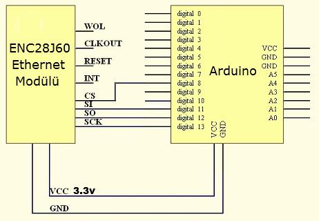 Arduino Ethernet Modülü