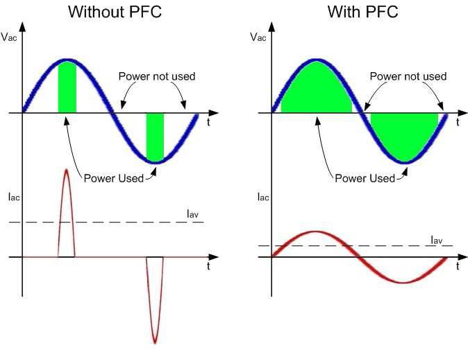 PFC nedir ?