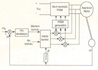 servo motor çalışma prensipi