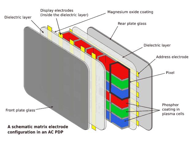 Plazma tv led tv karşılaştırma