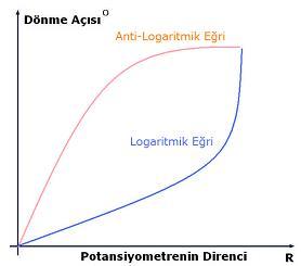 Logaritmik eğri