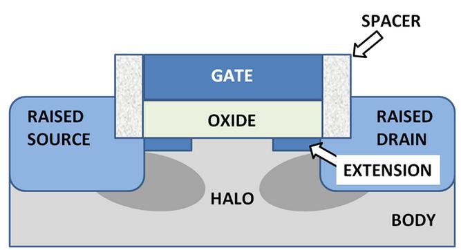 FET-Gate-Oxid-Body
