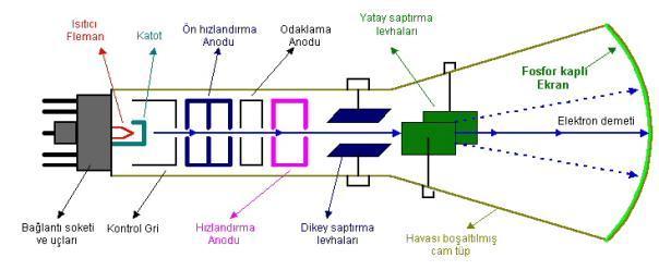 osiloskop-katot-isinli-tup-ctr