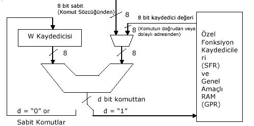 pic16f877-alu-matik-islemleri