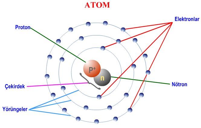 Atomun Yapısı - diyot.net nedir ?