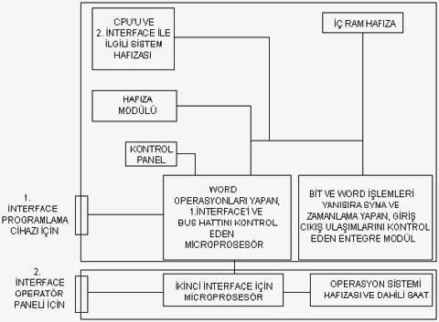 PLC 'nin yapısı