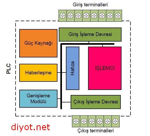 plc temel yapısı