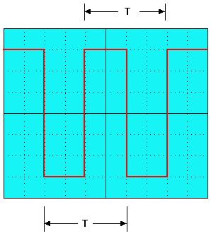 osiloskop-periyot-ölçümü