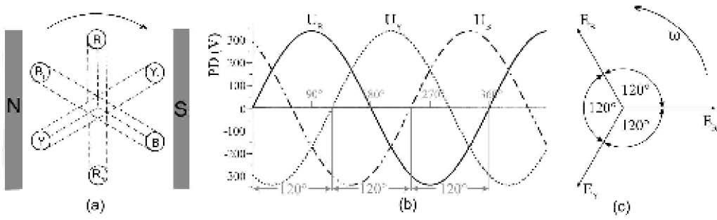 güç ölçme işlemi nasıl yapılır