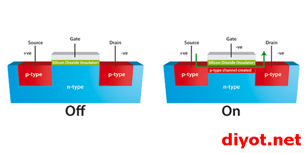 MOSFET-ON-OFF
