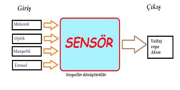 diyot.net sensör ile ilgili görsel sonucu