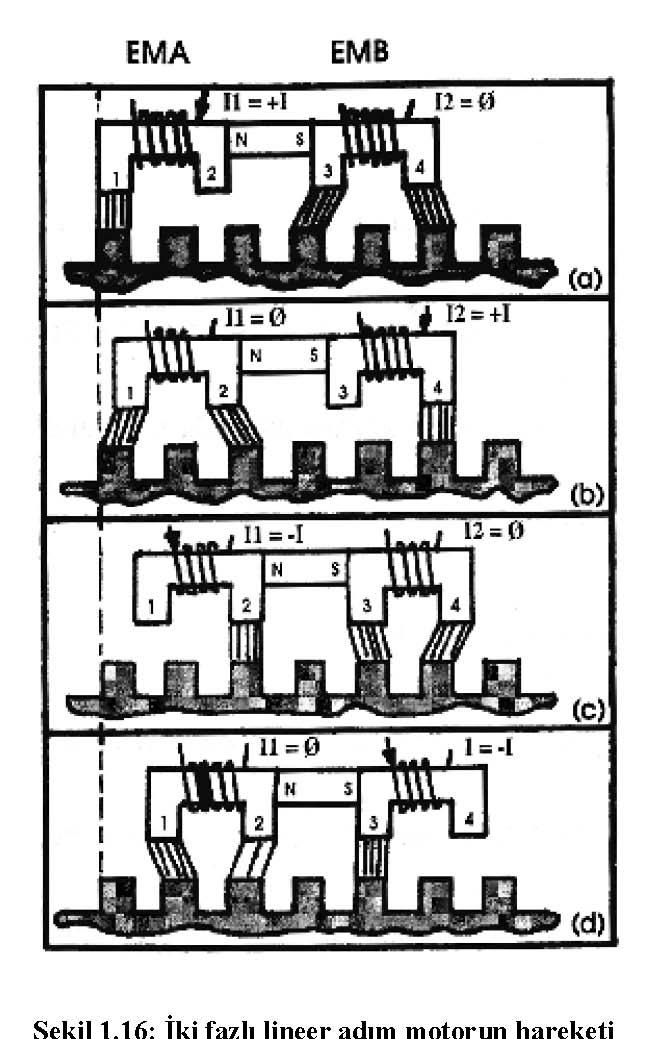 adım motorların çalışma prensipi