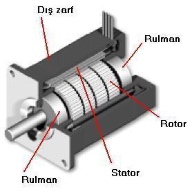 step(Adım) motorların çeşitleri ve çalışma prensipi