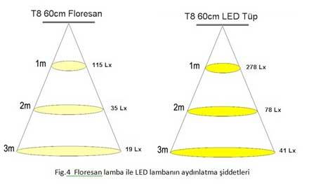 led floresan