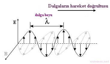 elektro manyetik dalgalar