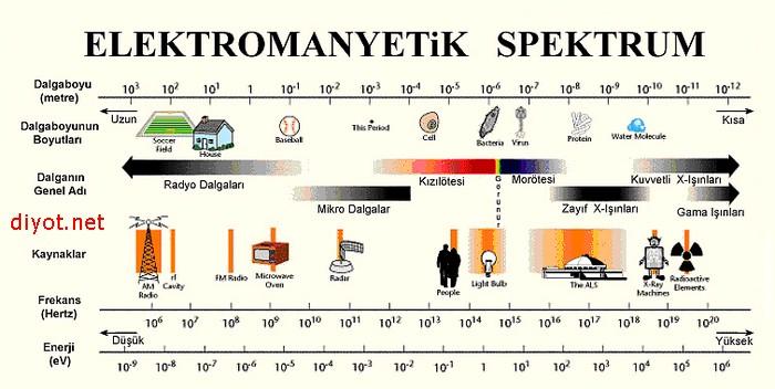 elektomanyetik spektrum