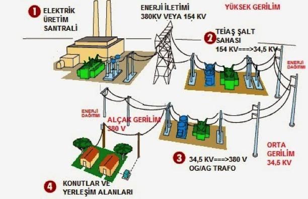elektrik-enerjisi-iletimi-semasi.jpg