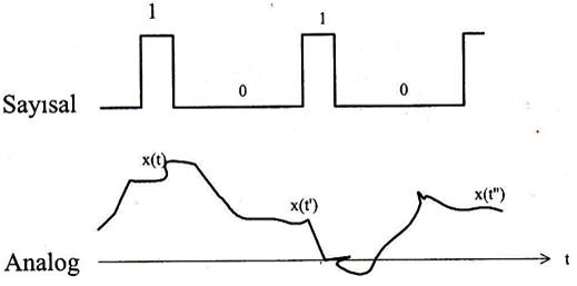 Analog ve Sayısal Elektronik Sistemler