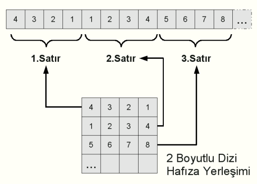 [2D Memory Layout]