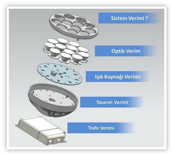 LED Sistem Verimliliği