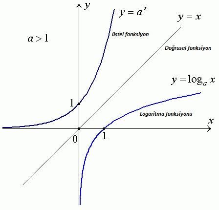 logaritma nedir