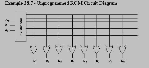 ROM , PROM , EPROM , EEPROM