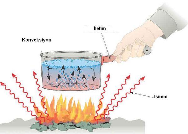 Isı iletkeni ve yalıtkanı olan maddelerin günlük yaşantımızda nerelerde kullanılır ?